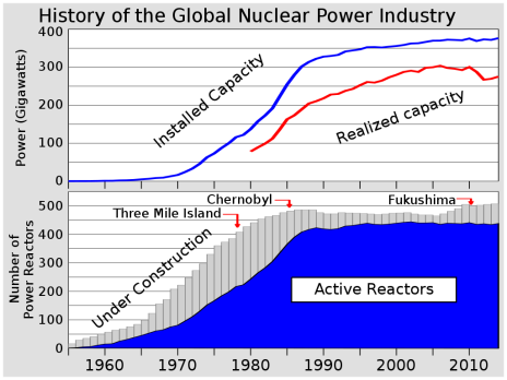1024px-Nuclear_power_history