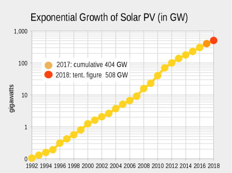 1024px-PV_cume_semi_log_chart_2014_estimate.png