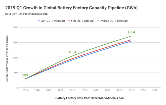 2019-Q1-Growth-in-Global-Battery-Factory-Capacity-Pipeline-GWh