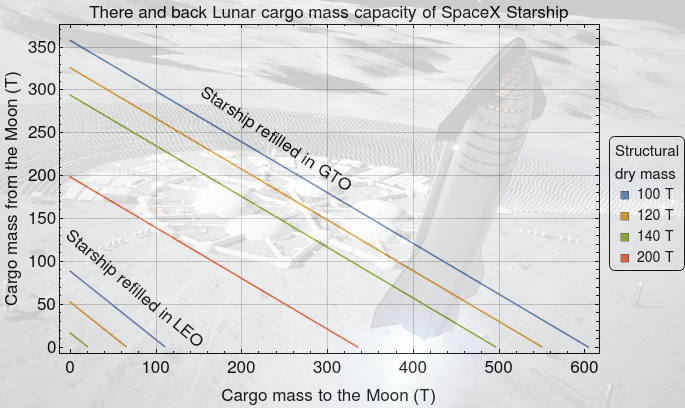 The SpaceX Starship is a very big deal