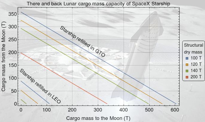 StarshipCapacity2019
